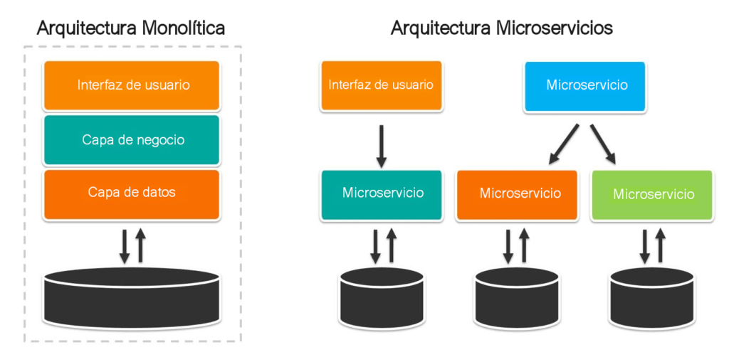 Arquitectura de microservicios vs arquitectura monolítica